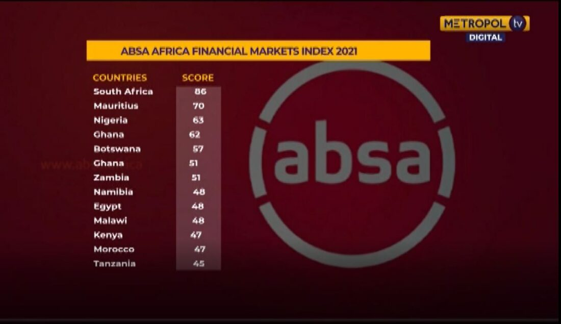 Kenya drops 4 points in latest Africa financial market index report
